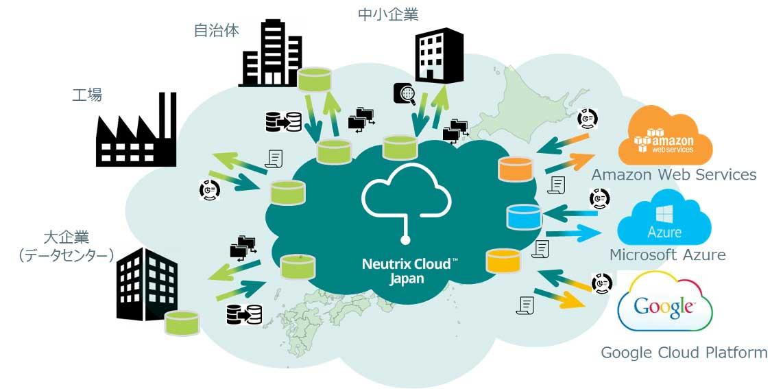 ストレージサービスのマルチクラウド化を目指す 『Neutrix Cloud Japan 株式会社』の設立について