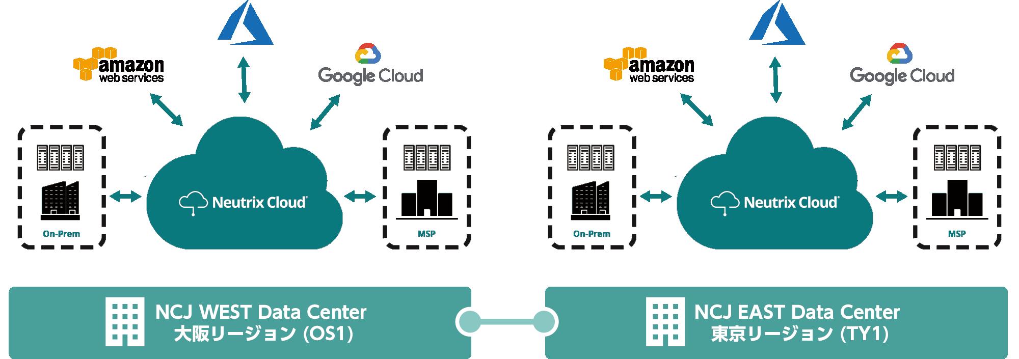 Neutrix Cloud リージョンサイト