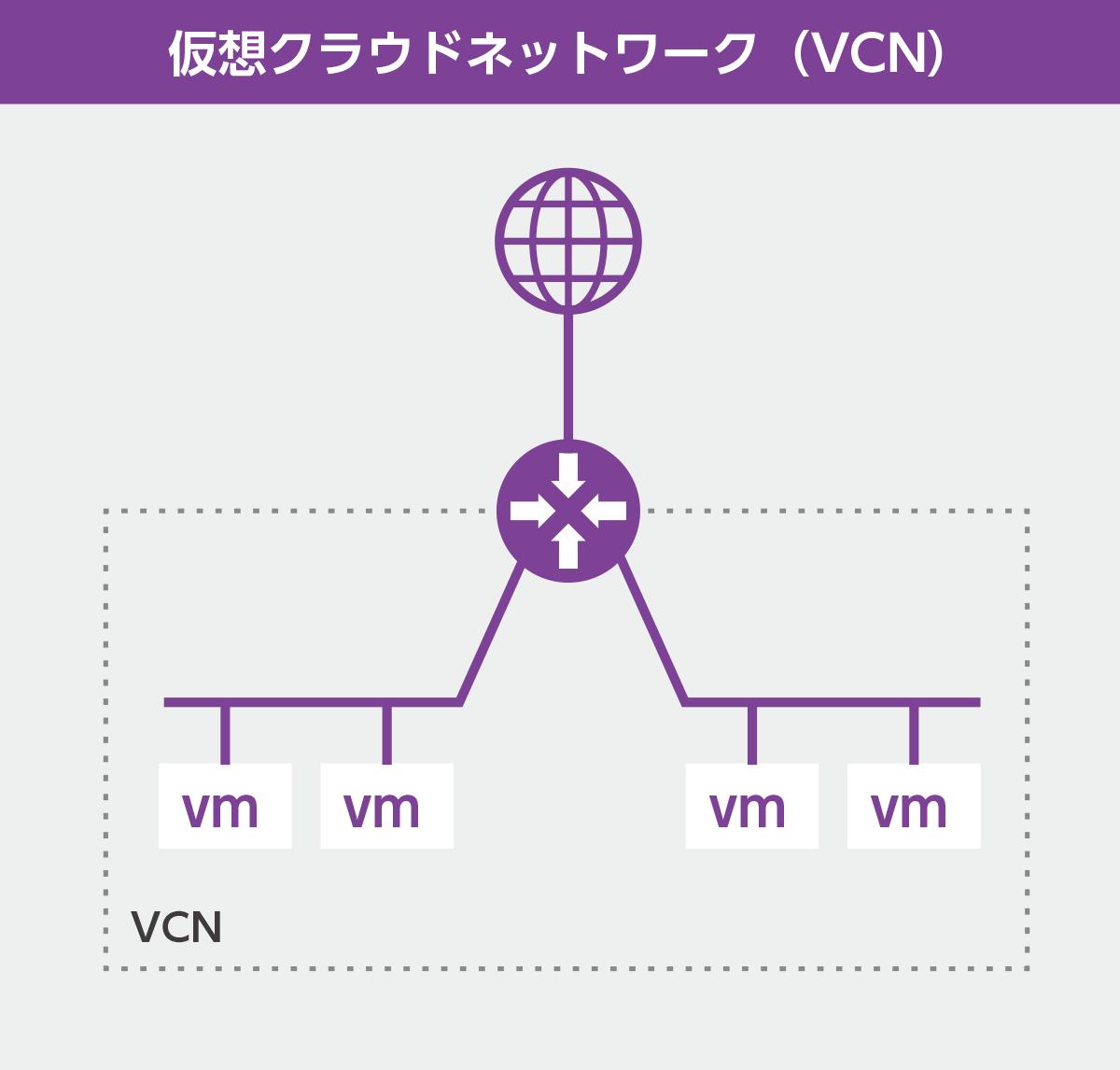 仮想クラウドネットワーク(VCN)