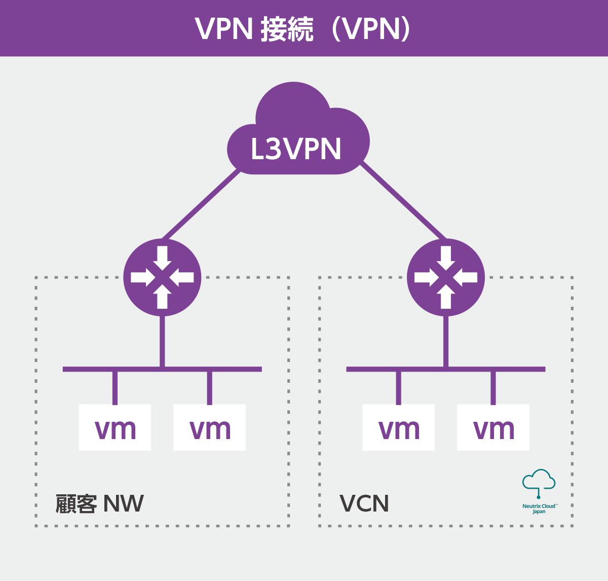 VPN接続(VPN)