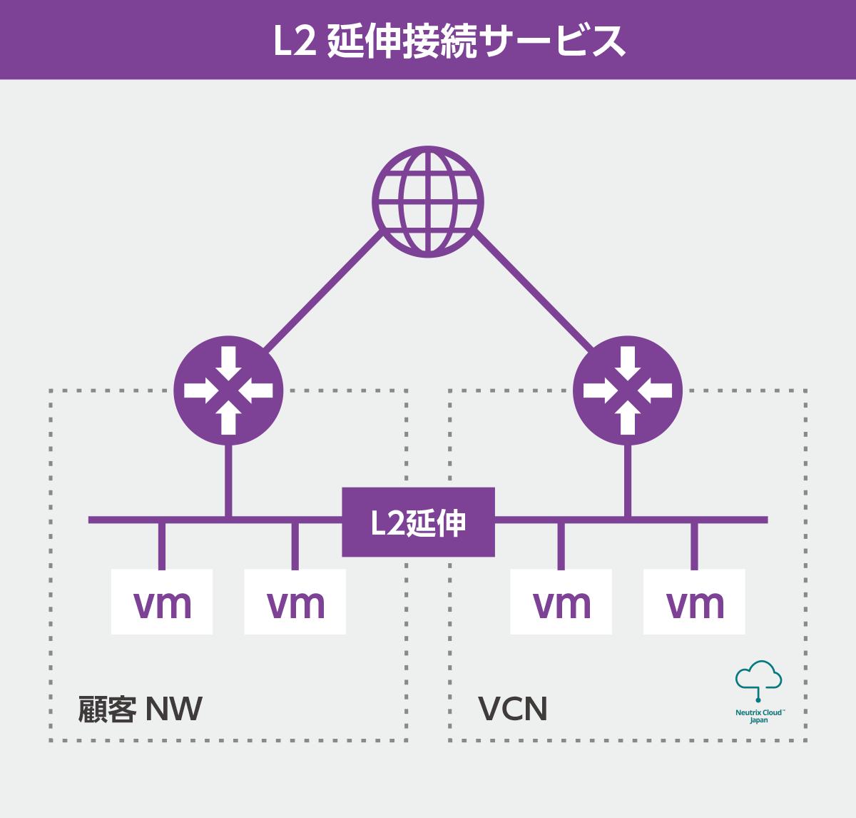 L2延伸接続サービス