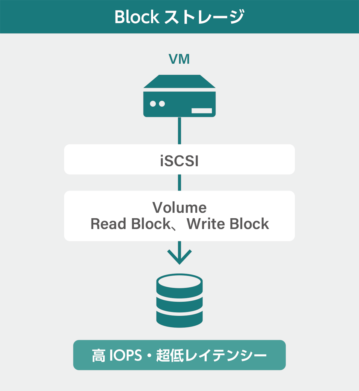 Block ストレージ