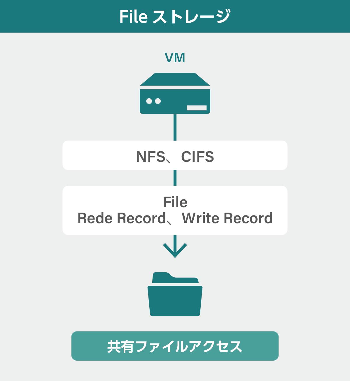 File ストレージ