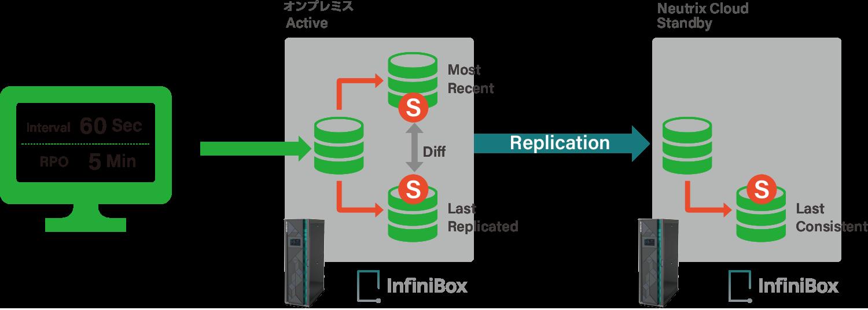 INFINIDAT(InfiniBox)のレプリケーション
