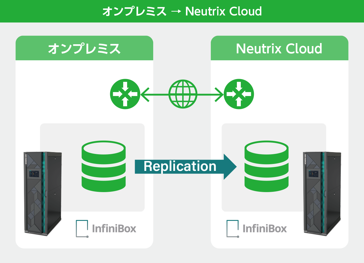 オンプレミス → Neutrix Cloud