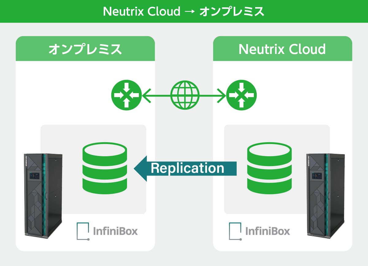 Neutrix Cloud → オンプレミス