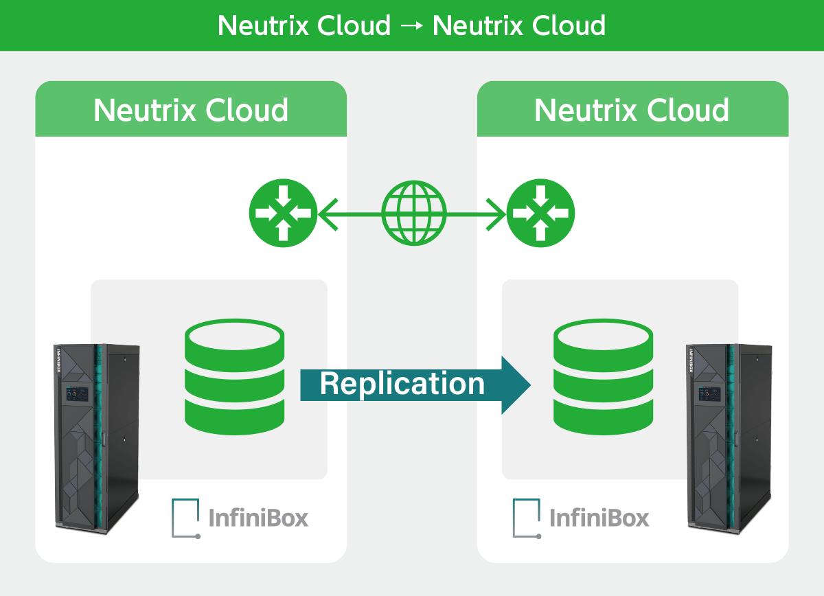 Neutrix Cloud → Neutrix Cloud