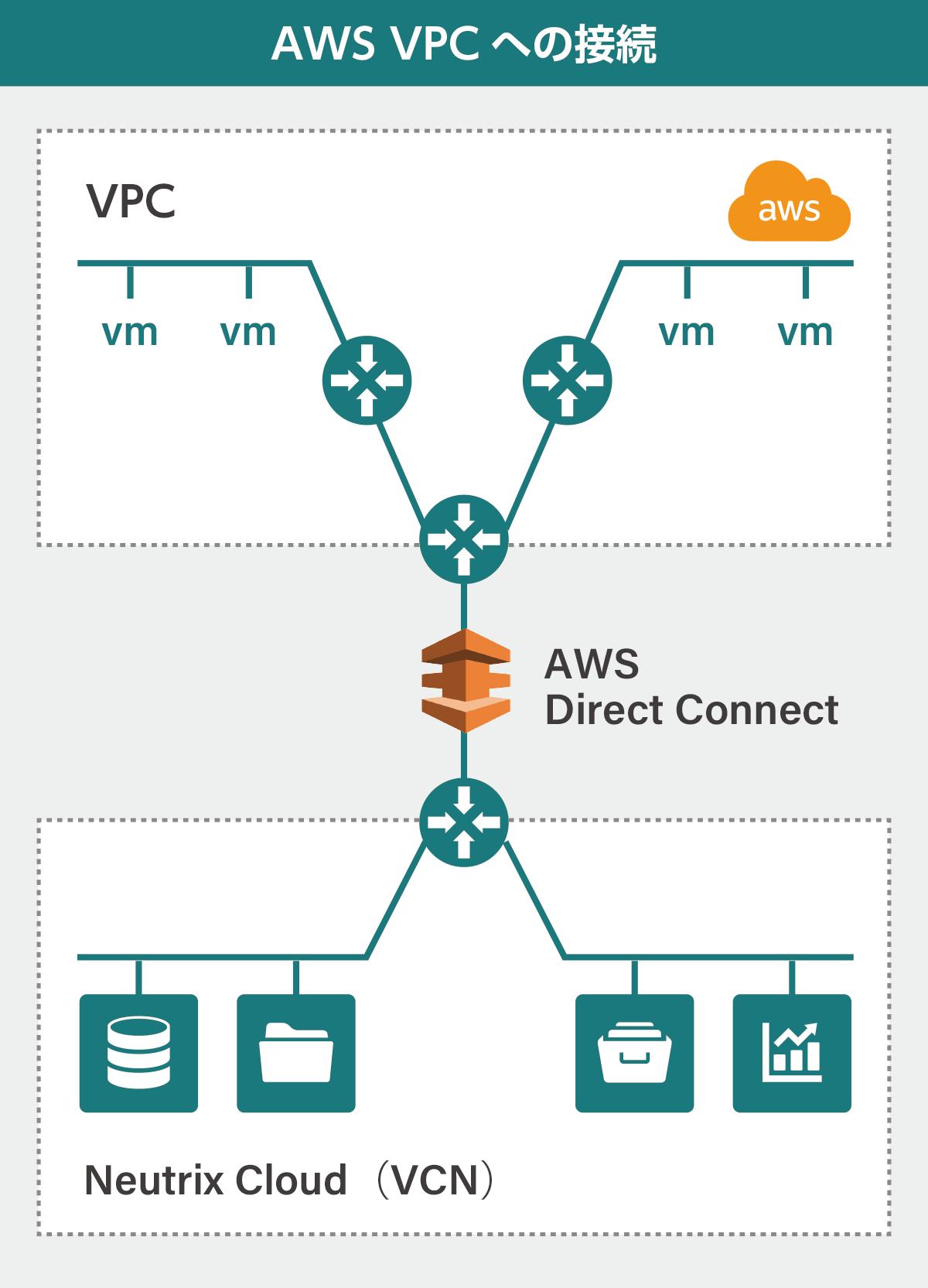 AWS(AWS➡Neutrix Cloud クラウド接続ストレージ)