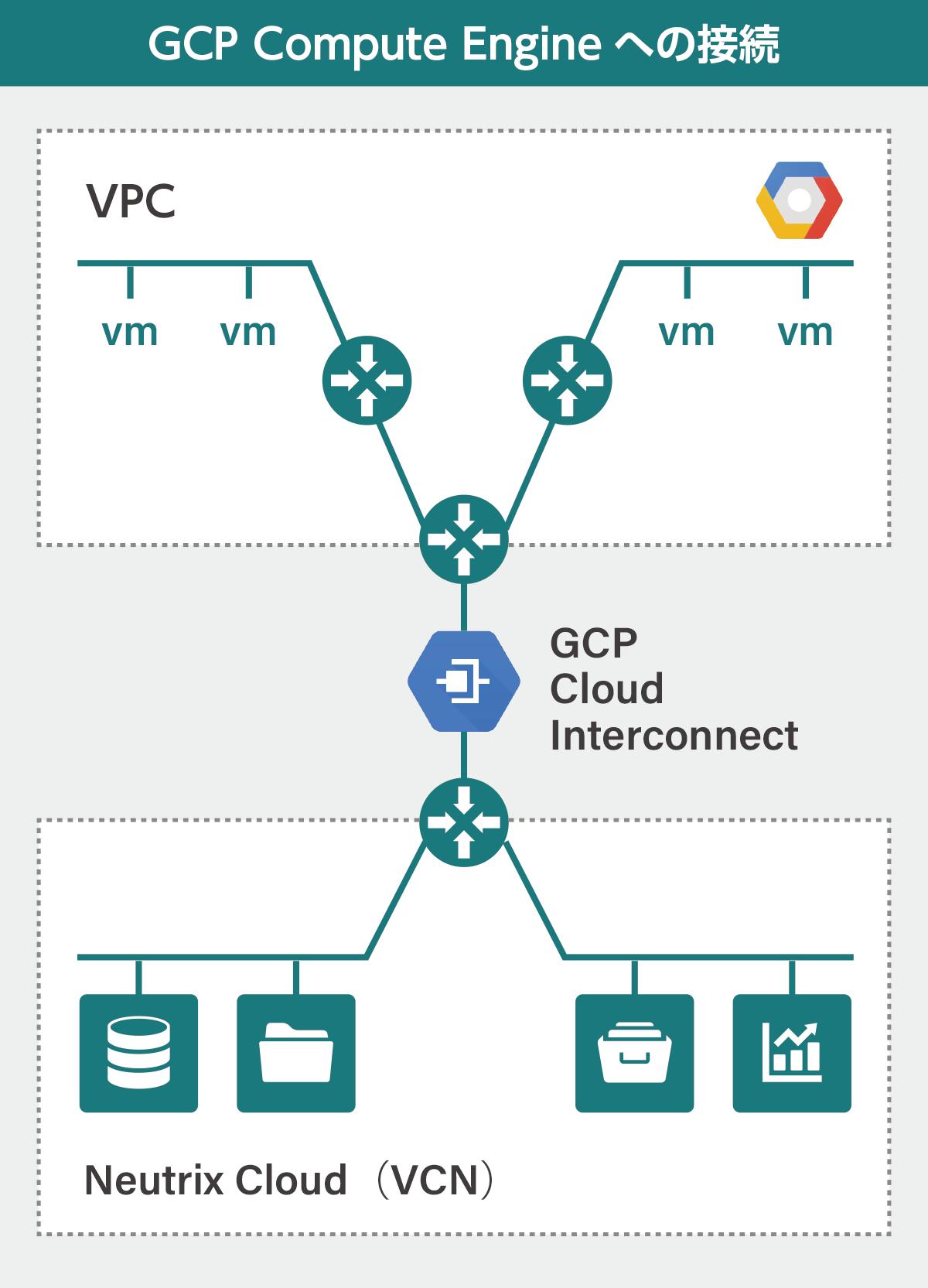 GCP(GCP➡Neutrix Cloud クラウド接続ストレージ)